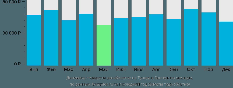 Динамика стоимости авиабилетов из Туниса в Бангкок по месяцам