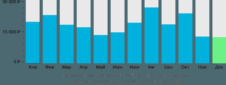 Динамика стоимости авиабилетов из Туниса в Брюссель по месяцам