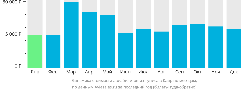 Динамика стоимости авиабилетов из Туниса в Каир по месяцам