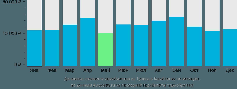 Динамика стоимости авиабилетов из Туниса в Касабланку по месяцам