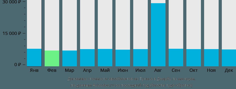 Динамика стоимости авиабилетов из Туниса в Джербу по месяцам