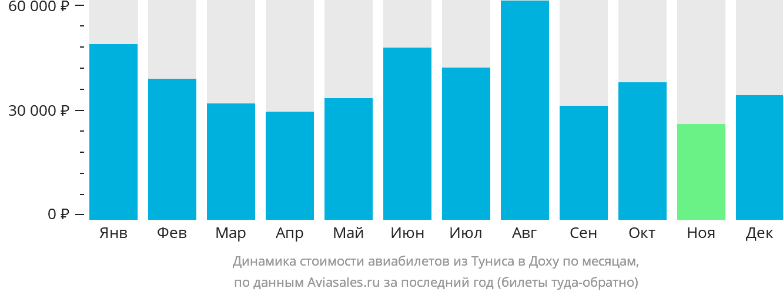 Динамика стоимости авиабилетов из Туниса в Доху по месяцам