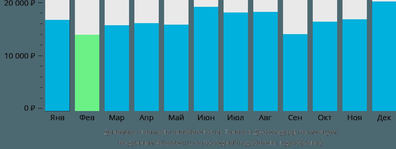 Динамика стоимости авиабилетов из Туниса в Дюссельдорф по месяцам