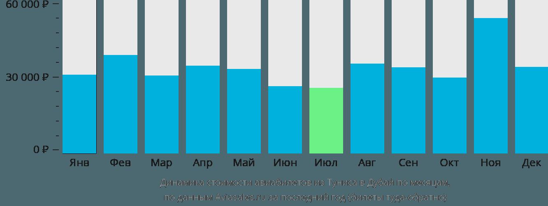 Динамика стоимости авиабилетов из Туниса в Дубай по месяцам