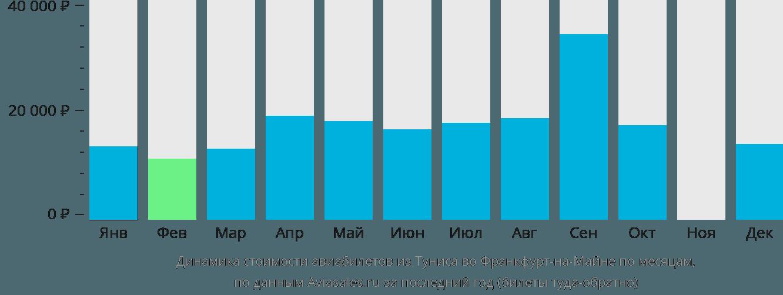 Динамика стоимости авиабилетов из Туниса во Франкфурт-на-Майне по месяцам