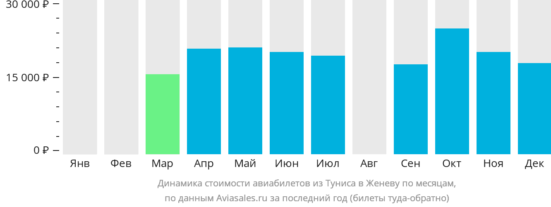 Динамика стоимости авиабилетов из Туниса в Женеву по месяцам