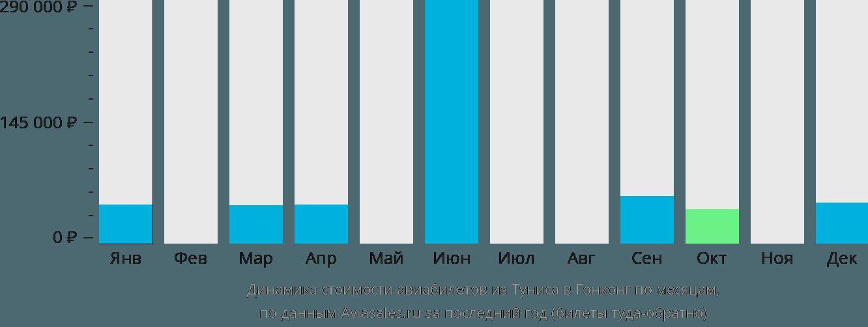 Динамика стоимости авиабилетов из Туниса в Гонконг по месяцам