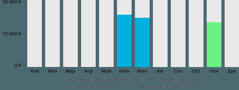 Динамика стоимости авиабилетов из Туниса в Хургаду по месяцам