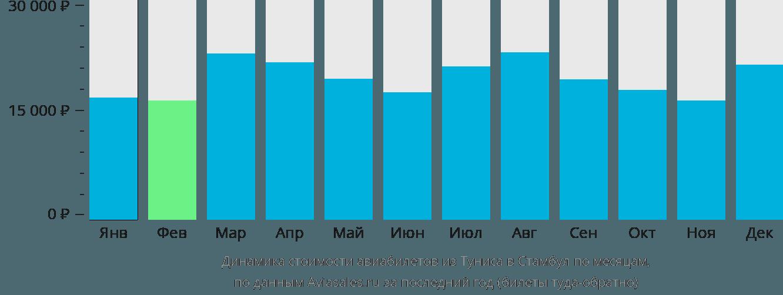 Динамика стоимости авиабилетов из Туниса в Стамбул по месяцам