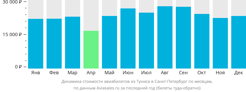 Динамика стоимости авиабилетов из Туниса в Санкт-Петербург по месяцам