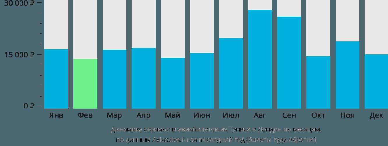 Динамика стоимости авиабилетов из Туниса в Лондон по месяцам