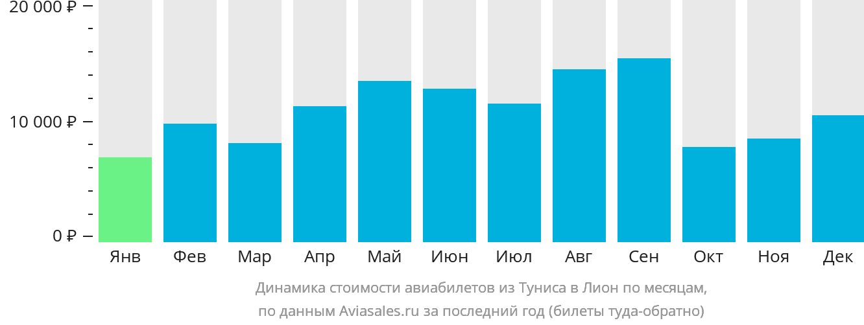 Динамика стоимости авиабилетов из Туниса в Лион по месяцам