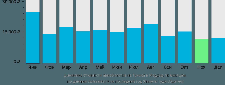 Динамика стоимости авиабилетов из Туниса в Мадрид по месяцам