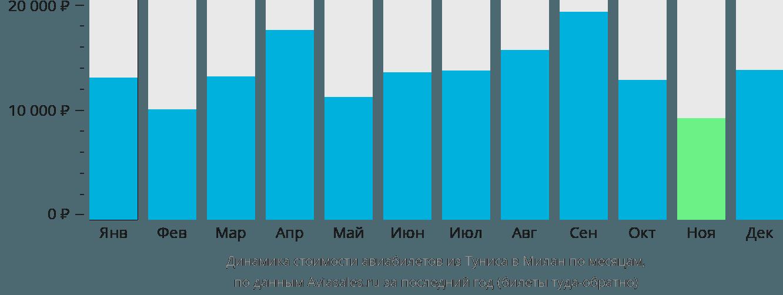 Динамика стоимости авиабилетов из Туниса в Милан по месяцам