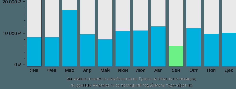 Динамика стоимости авиабилетов из Туниса на Мальту по месяцам