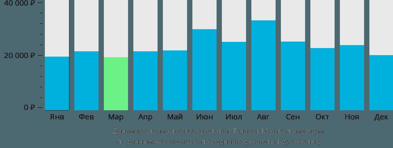Динамика стоимости авиабилетов из Туниса в Москву по месяцам