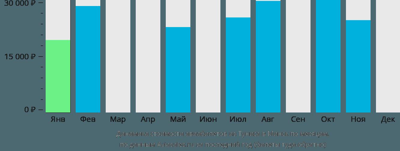 Динамика стоимости авиабилетов из Туниса в Минск по месяцам
