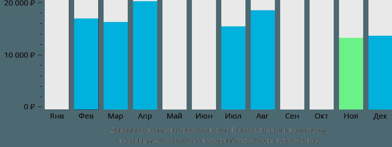 Динамика стоимости авиабилетов из Туниса в Мюнхен по месяцам