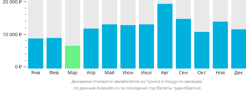 Динамика стоимости авиабилетов из Туниса в Ниццу по месяцам