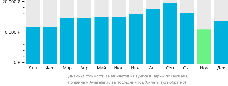 Динамика стоимости авиабилетов из Туниса в Париж по месяцам