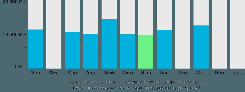 Динамика стоимости авиабилетов из Туниса в Палермо по месяцам