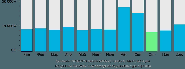 Динамика стоимости авиабилетов из Туниса в Рим по месяцам