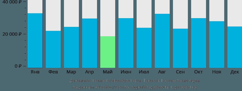 Динамика стоимости авиабилетов из Туниса в Россию по месяцам