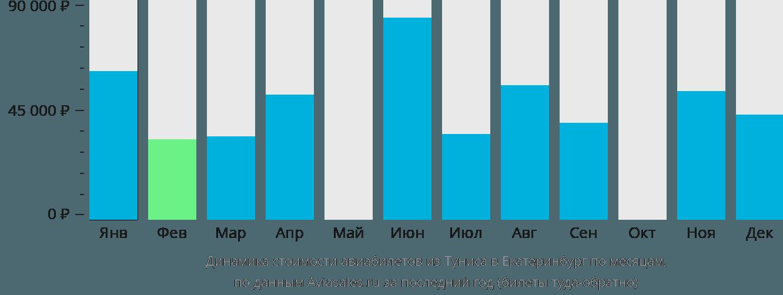 Динамика стоимости авиабилетов из Туниса в Екатеринбург по месяцам