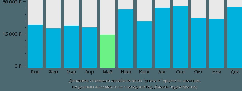 Динамика стоимости авиабилетов из Туниса в Турцию по месяцам
