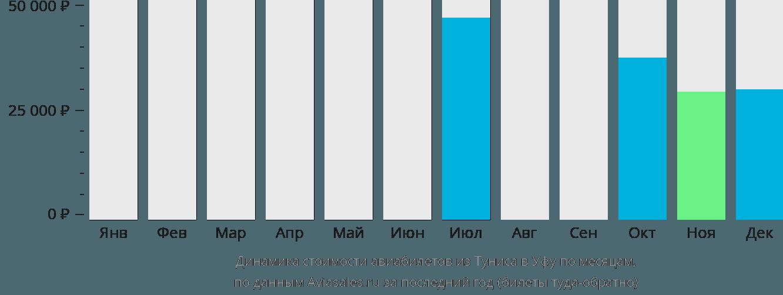 Динамика стоимости авиабилетов из Туниса в Уфу по месяцам