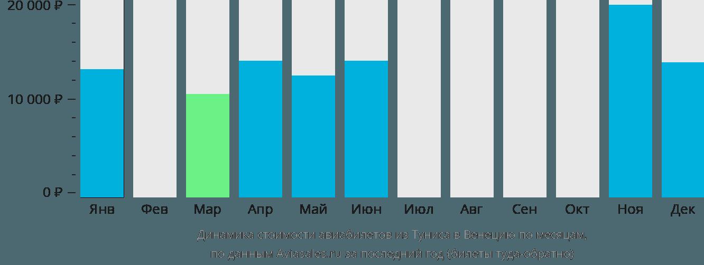 Динамика стоимости авиабилетов из Туниса в Венецию по месяцам