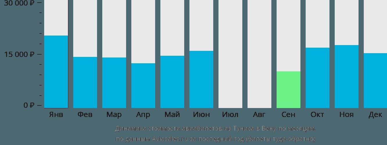 Динамика стоимости авиабилетов из Туниса в Вену по месяцам