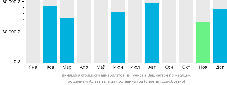 Динамика стоимости авиабилетов из Туниса в Вашингтон по месяцам