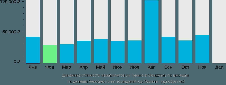 Динамика стоимости авиабилетов из Туниса в Монреаль по месяцам
