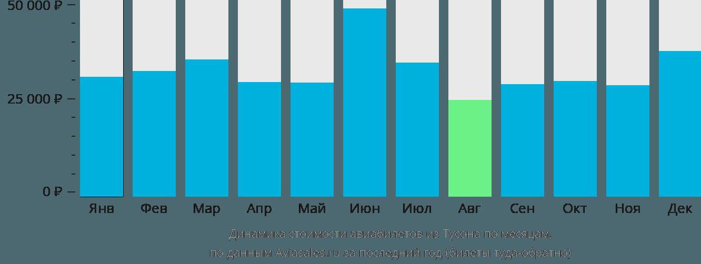 Динамика стоимости авиабилетов из Тусона по месяцам