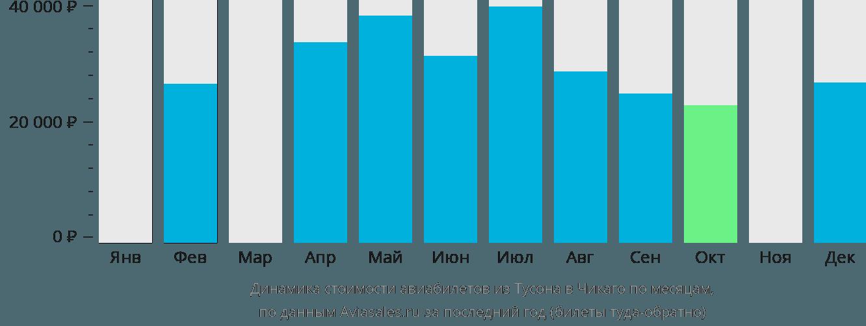 Динамика стоимости авиабилетов из Тусона в Чикаго по месяцам