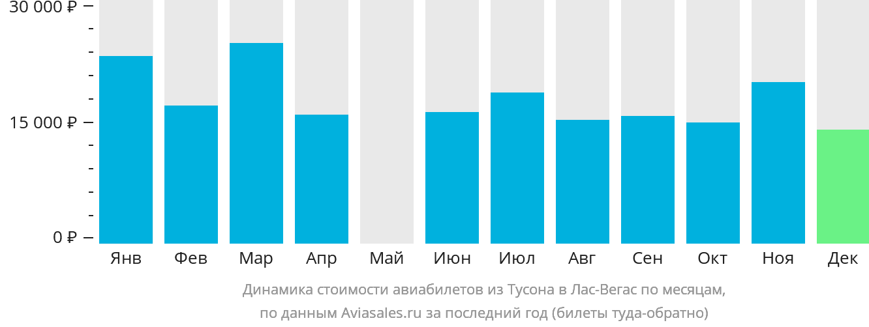 Динамика стоимости авиабилетов из Тусона в Лас-Вегас по месяцам