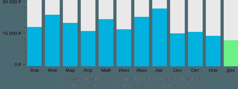 Динамика стоимости авиабилетов из Тусона в Лос-Анджелес по месяцам