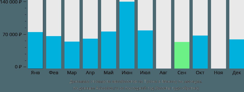 Динамика стоимости авиабилетов из Тусона в Манилу по месяцам