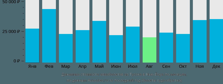 Динамика стоимости авиабилетов из Тусона в Нью-Йорк по месяцам