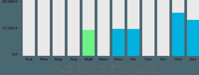 Динамика стоимости авиабилетов из Тусона в Сан-Франциско по месяцам