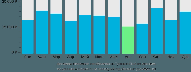 Динамика стоимости авиабилетов из Тусона в США по месяцам