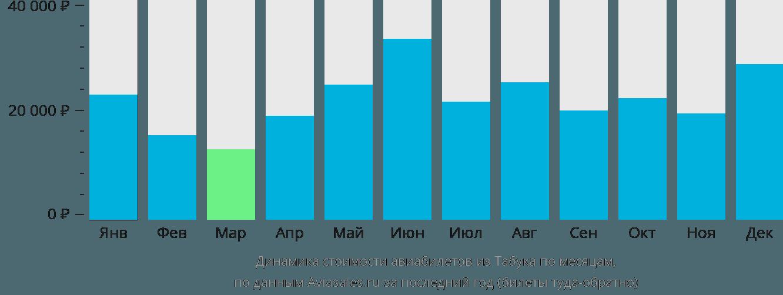 Динамика стоимости авиабилетов из Табука по месяцам