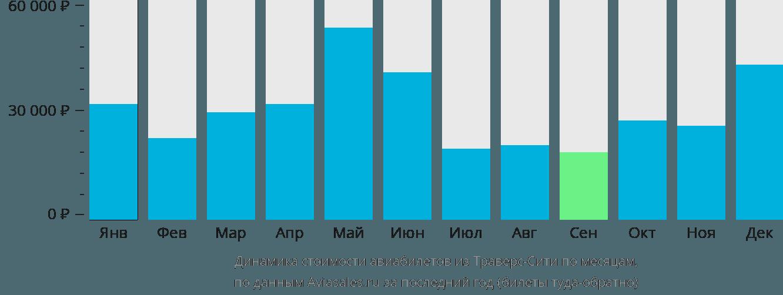 Динамика стоимости авиабилетов из Траверс-Сити по месяцам