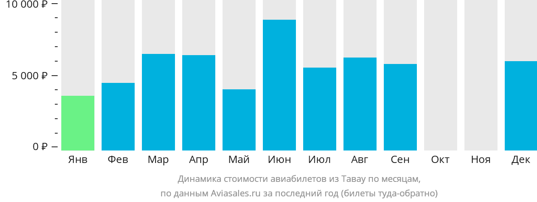 Динамика стоимости авиабилетов из Тавау по месяцам