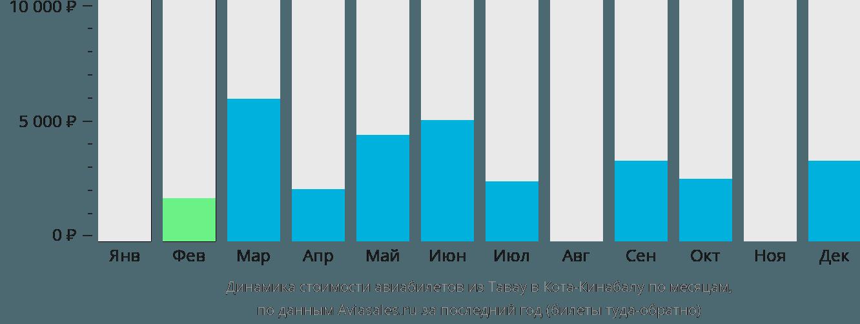 Динамика стоимости авиабилетов из Тавау в Кота-Кинабалу по месяцам