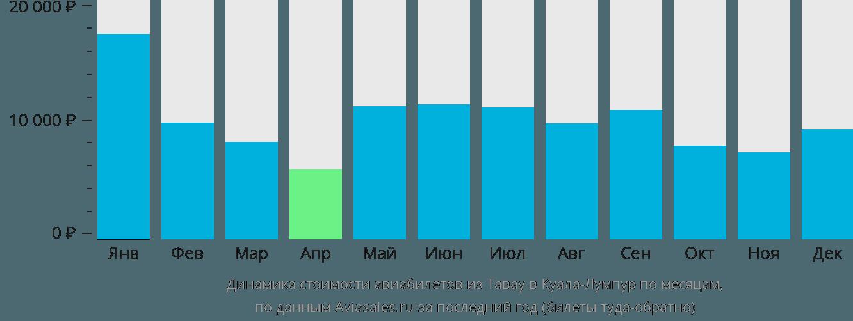 Динамика стоимости авиабилетов из Тавау в Куала-Лумпур по месяцам