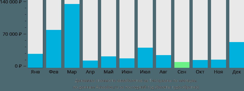 Динамика стоимости авиабилетов из Тексарканы по месяцам