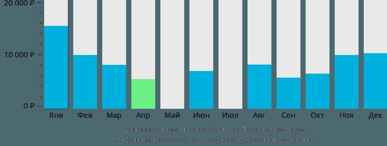 Динамика стоимости авиабилетов из Талары по месяцам