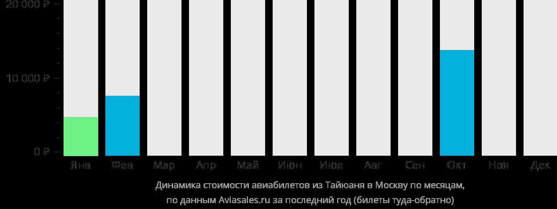 Динамика стоимости авиабилетов из Тайюаня в Москву по месяцам